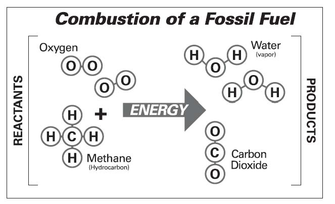 CombustionFossilFuel