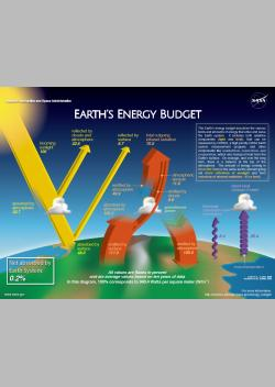 An infographic of Earth's Energy Budget showing the major sources and losses of energy for the Earth